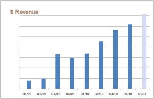 ALTADYN 3DXplorer revenue 2010